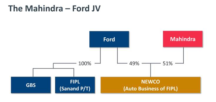 The Mahindra-Ford JV is in line with the collaborative as well as disruptive era the global auto industry is witnessing. We lay bare the nuts and bolts of the strategic partnership.