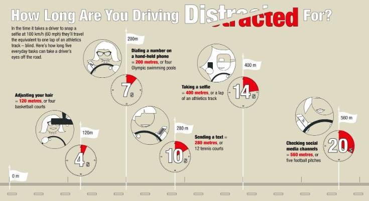 The use of mobile phones while driving causes four types of mutually non-exclusive distractions – visual, auditory, cognitive and manual/physical.