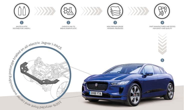 Recycled plastic material is currently being tested on prototype production parts in the all-electric Jaguar I-Pace to ensure it meets JLR