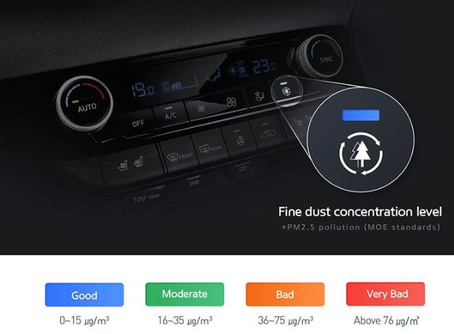 FineDustIndicator'measures the air inside the vehicle in real time and delivers digitised information, allowing the driver to better manage the air quality.