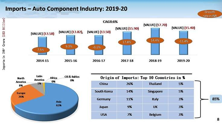 Imports from China, at 26%, are the highest for India Component Inc which is looking to enhance localisation and de-risk itself in the future. de-risk itself