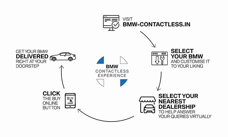 Customers can now personalise their preferred BMW and have their queries on product, service packages and finance options addressed in real-time by interacting with a dealer representative online.