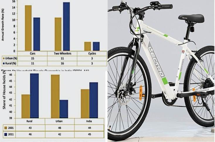 According to TERI Analysis, it is estimated that if bicycles were to substitute the two- and four-wheelers used for short-distance trips, it can result in an annual benefit of Rs180,000 crore — which is equivalent to 1.6 percent of India's annual GDP for 2015–2016.