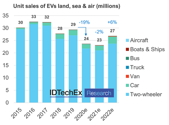 Chart represents BEV and PHEV cars, vans, trucks, buses and electric two-wheelers, and BEV, PHEV and HEV boats, ships and aircraft. Source: 'Electric Vehicles: Land, Sea and Air 2021-2041'.