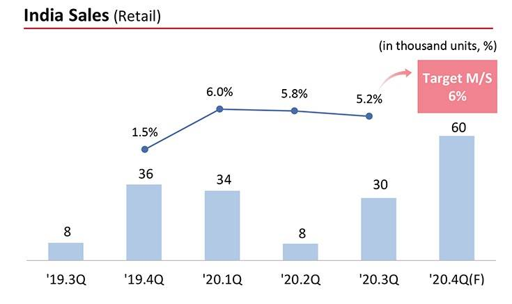 Kia had targeted a 6% PV market share in India by Q4 FY2020. It now has a 6.03% share, which makes it the No. 3 in India, after Maruti Suzuki and Mahindra. In UVs, at No. 3, it has a 16.02% share.