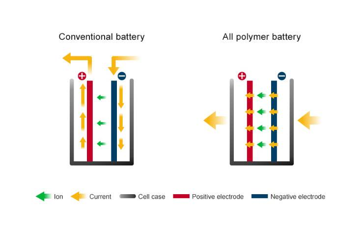 Nissan licenses lithium-ion battery technology to APB Corporation.
