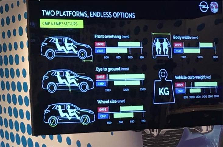 All future Vauxhall-Opels will be based on just two platforms.