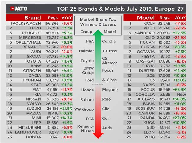 Top 25 brands and models in Europe in July 2019