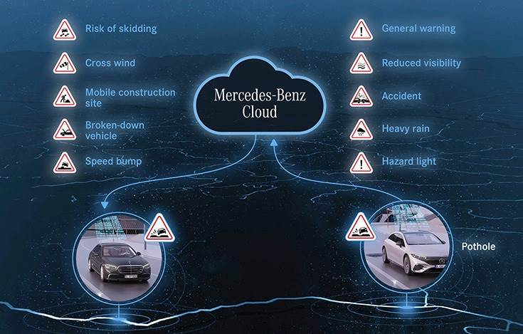 'Car-to-X Communication' service works in tandem with Mercedes-Benz Cloud. Ten seconds before the relevant lane section is reached, an audible warning is given and the icon visually highlighted.