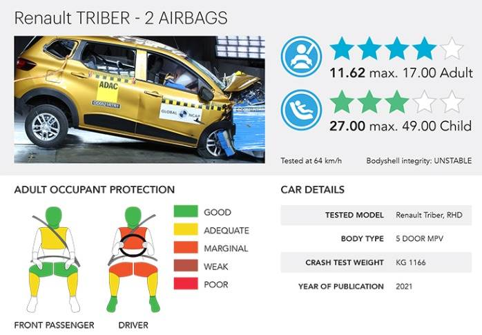 Renault Triber is the 43rd made-in-India passenger vehicle to be tested by Global NCAP.