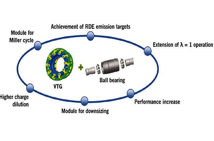 Benefits of the VTG turbocharger and ball bearings for gasoline engines.
