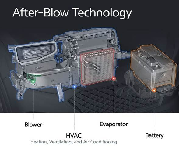'After-Blow' dries the condensate on the evaporator and suppresses mould growth in the air-conditioning system, which can cause an odour during hot weather.