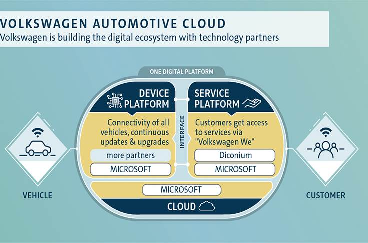 With diconium, Volkswagen is developing the Volkswagen Auto-motive Cloud that will link the fully connected vehicle, the cloud-based platform (One Digital Platform) and digital value-added services.