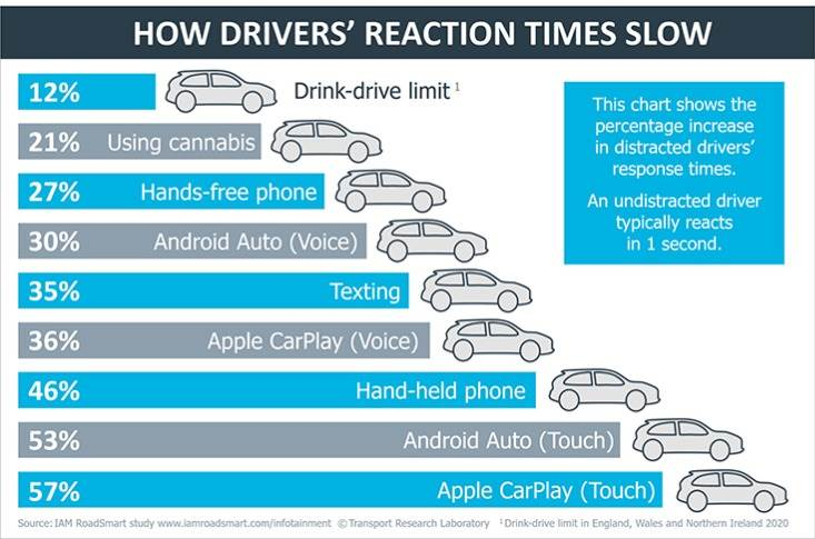 Worrying results from a new study show that the latest in-vehicle infotainment systems, designed to improve road safety, are failing and impair reactions times behind the wheel more than alcohol and cannabis use.