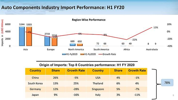 Of the top 8 countries that India imports automotive components, China has the largest share – 26 percent.