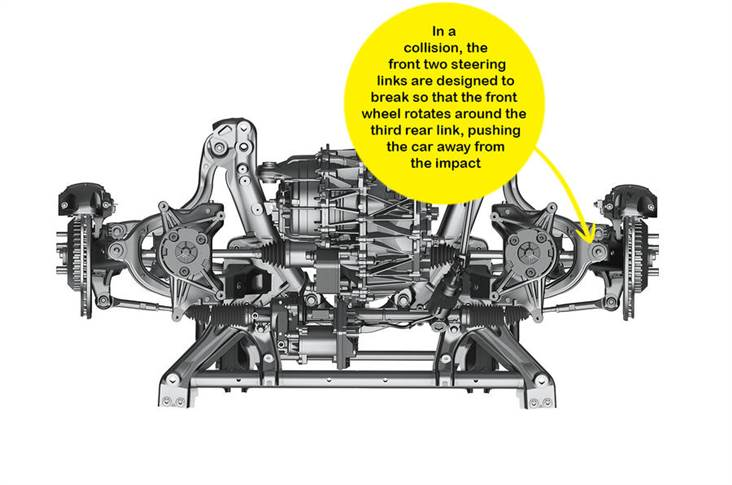 The front two steering links are designed to break in an collision.