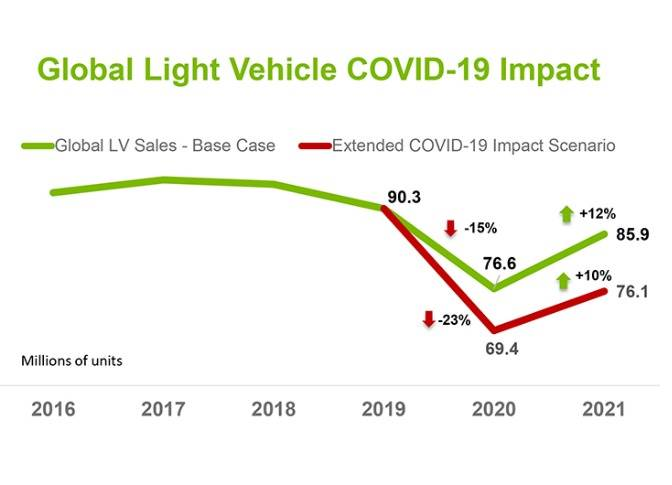 While the environment remains extremely dynamic, LMC currently is forecasting 2020 global Light Vehicle sales to fall below 77 million units, a decline of nearly 14 million units or -15% from the 2019 level.