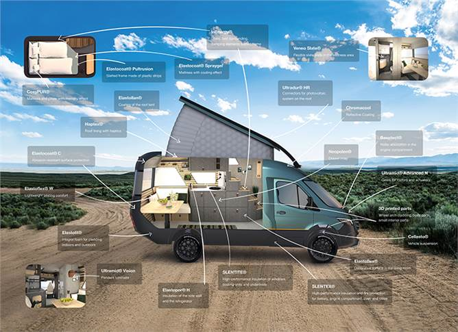 More than 20 high-performance plastics and a new painting technology from BASF are used in the concept camper.