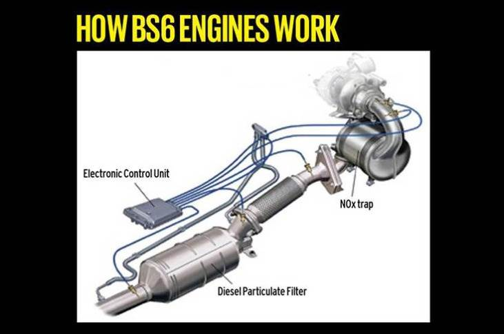 BS VI standards demand a drastic reduction in emissions and the technology needed to achieve this varies between petrol and diesel engines as their emissions profiles are different.