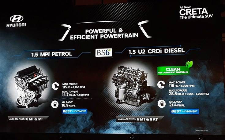 The latest Creta shares powertrains with the Seltos, including a 1.5 petrol with 6MT or CVT, a 1.5 diesel with 6MT or 6AT and a 1.4 turbo-petrol with 7DCT (which misses out on a 6MT unlike the Kia).