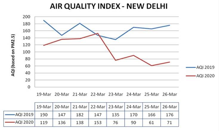 The Air Quality Index in New Delhi has recorded a dramatic 60 percent improvement over the past week due to the complete lock-down.