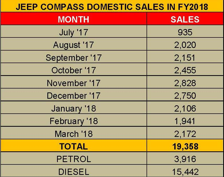 new-jeep-compass-domestic-sales-in-fy2018