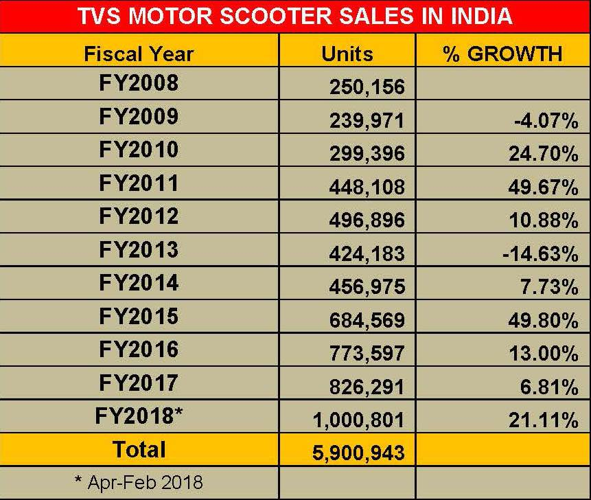 tvs-motor-scooter-sales-in-india