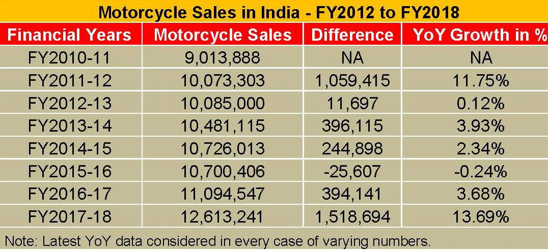 motorcycle-sales-in-india