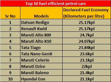 petrol-cars-mileage