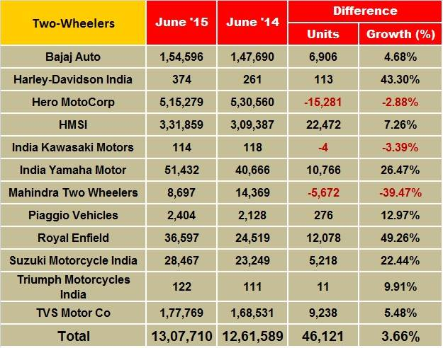 two-wheelers-updated