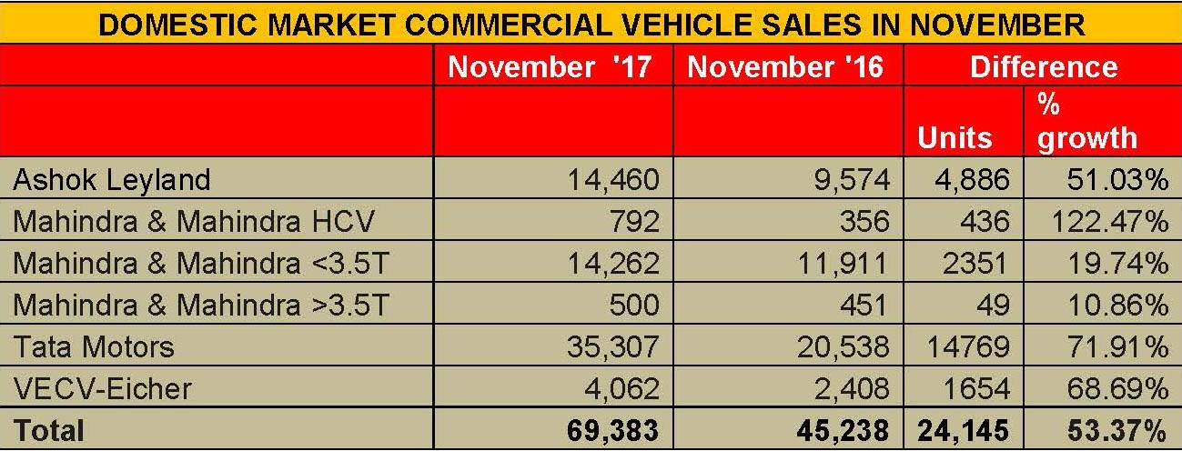 domestic-market-commercial-vehicle-sales-in-november