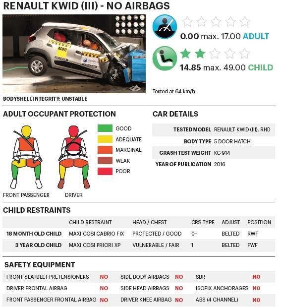 report-kwid-3-no-airbags