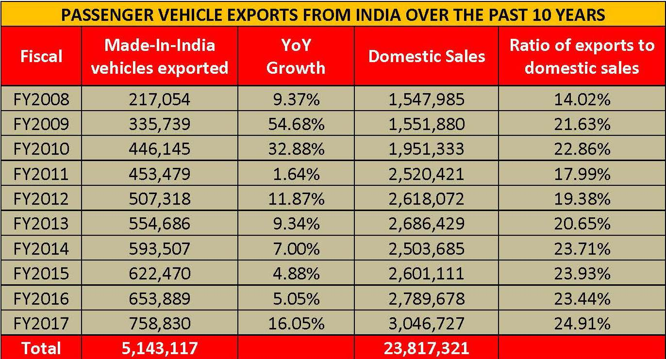 pvexports-from-india-over-the-past-10-years