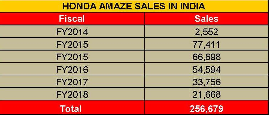 honda-amaze-sales-in-india