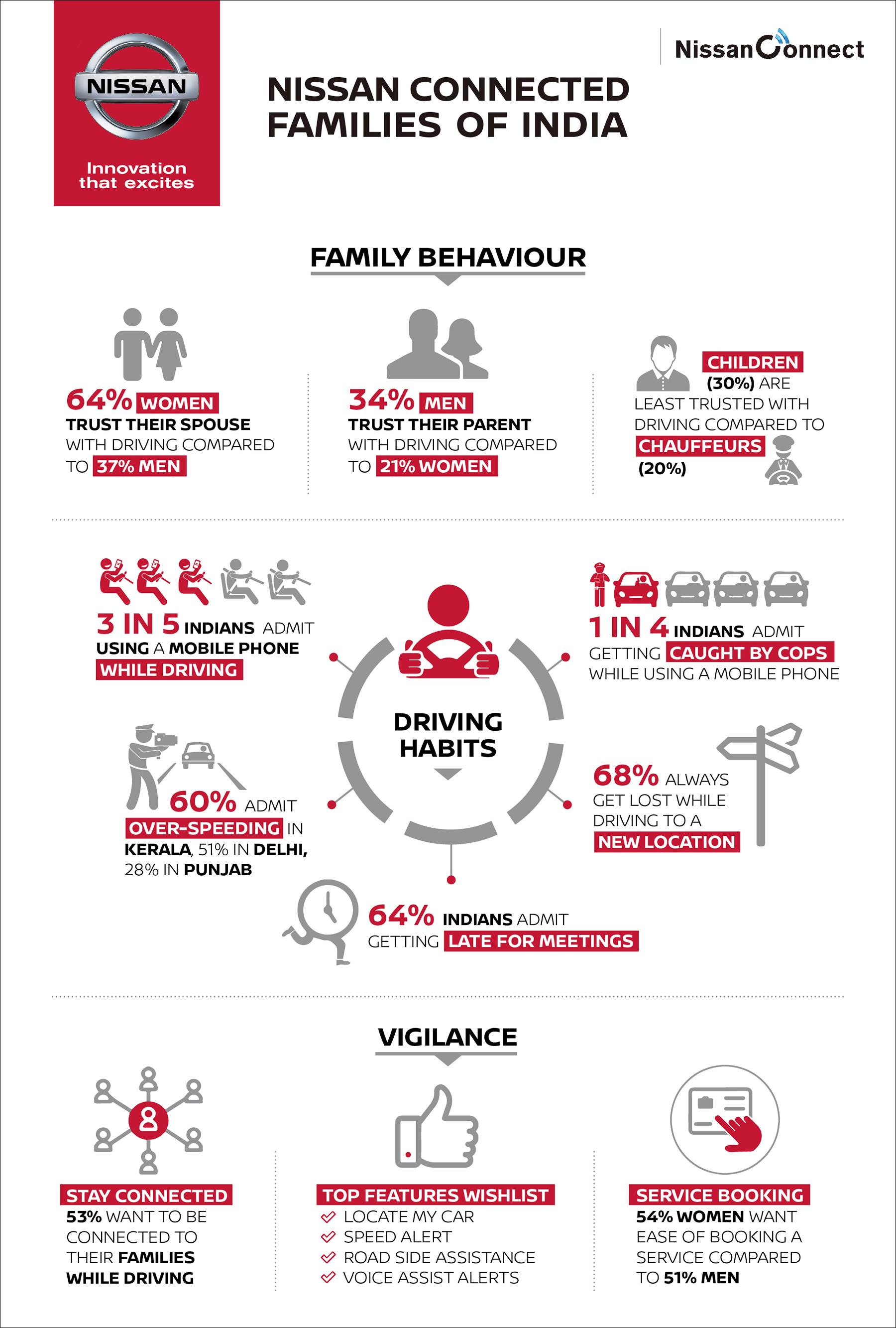 nissan-connected-families-findings