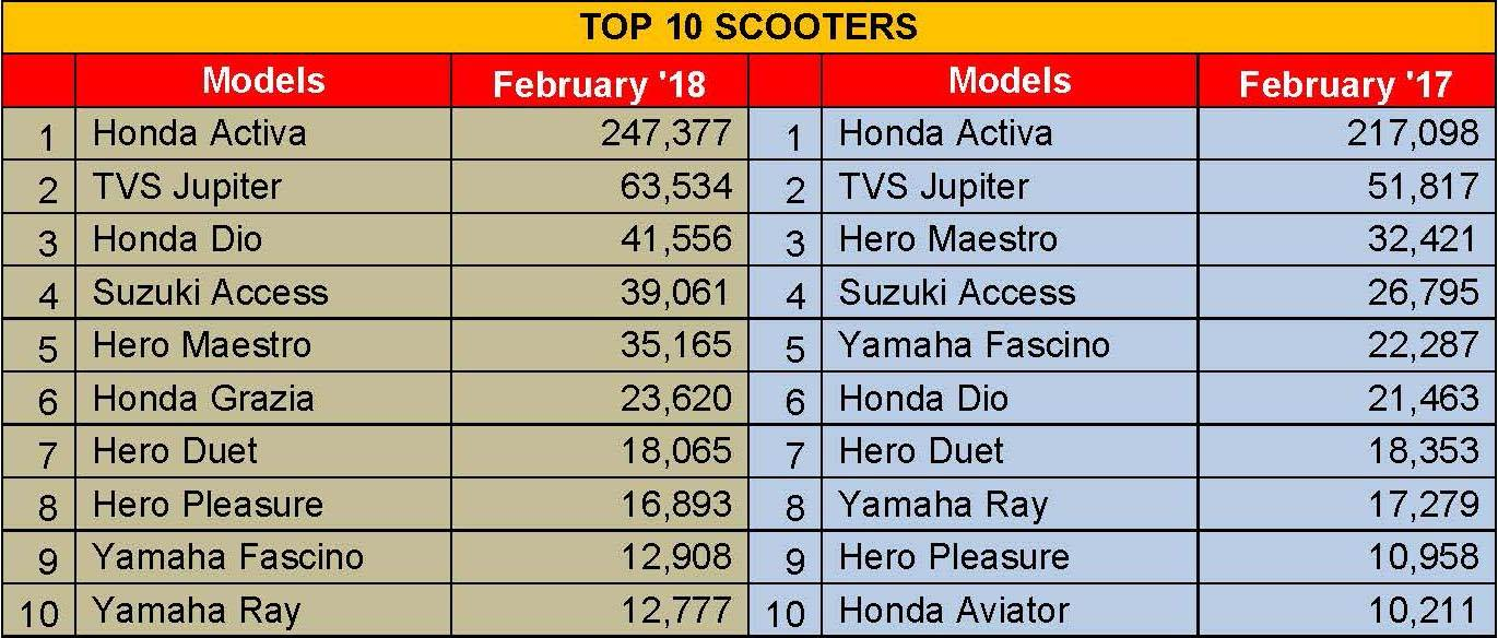 top-10-scooters