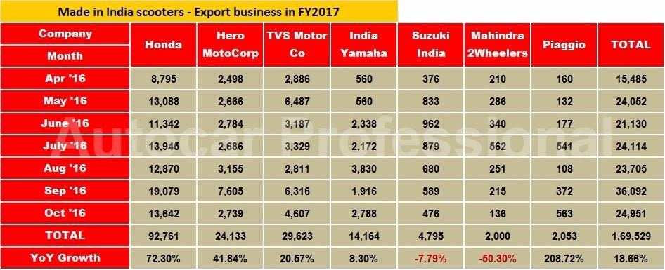 h1-fy17-scooter-exports