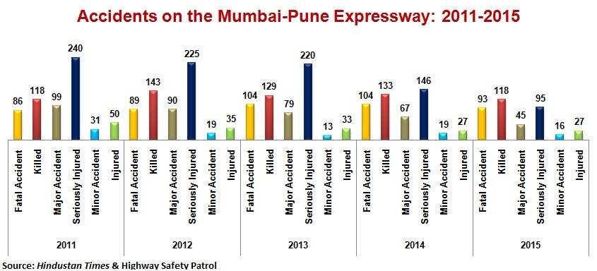 mumbai-pune-accidents