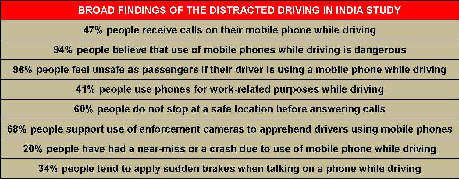broad-findings-of-the-distracted-driving-in-india-study