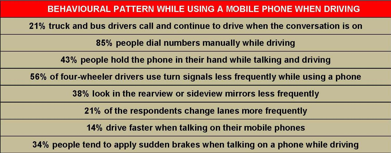 abehavioural-pattern-distracted-driving-in-india-study