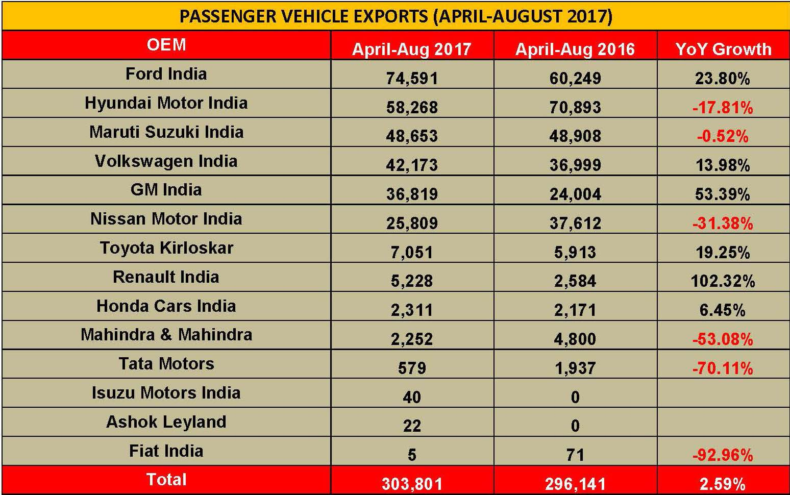 april-august-pv-exports