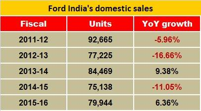 ford-india-sales
