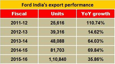 ford-india-export