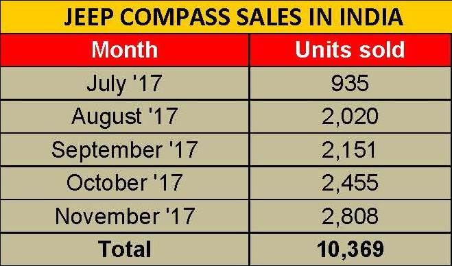 jeep-compass-sales-in-india