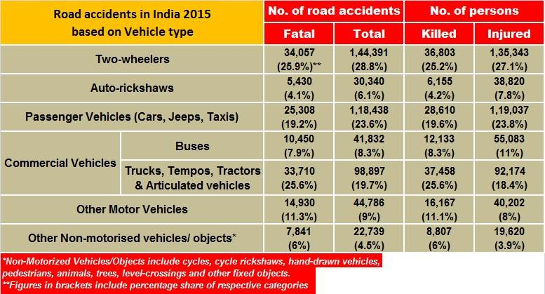 vehicle-category-accidents-2015