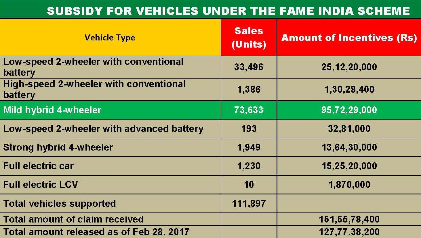 subsidy-for-vehicles-under-the-fame-india-scheme1