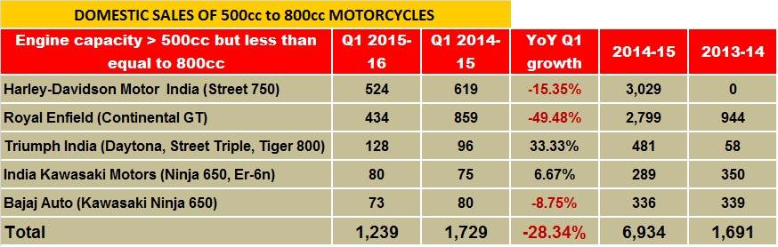 harley-vs-royal-enfield-sales