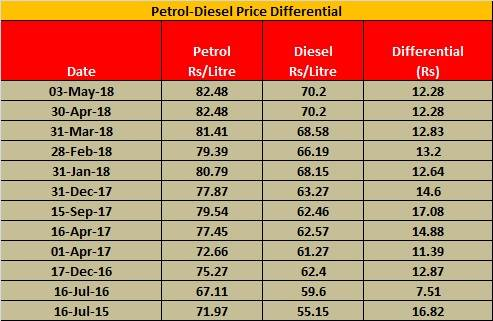 petrol-diesel-price-differential-table-highlight