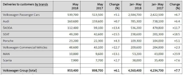 vw-may-sales-2018-brands