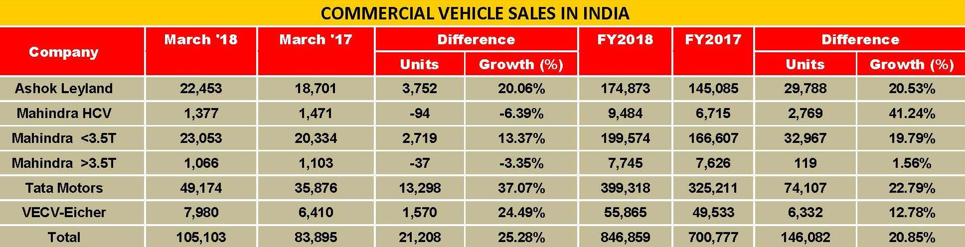 commercial-vehicle-sales-in-india